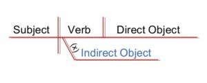 diagramming-sentences-21-638 (1)